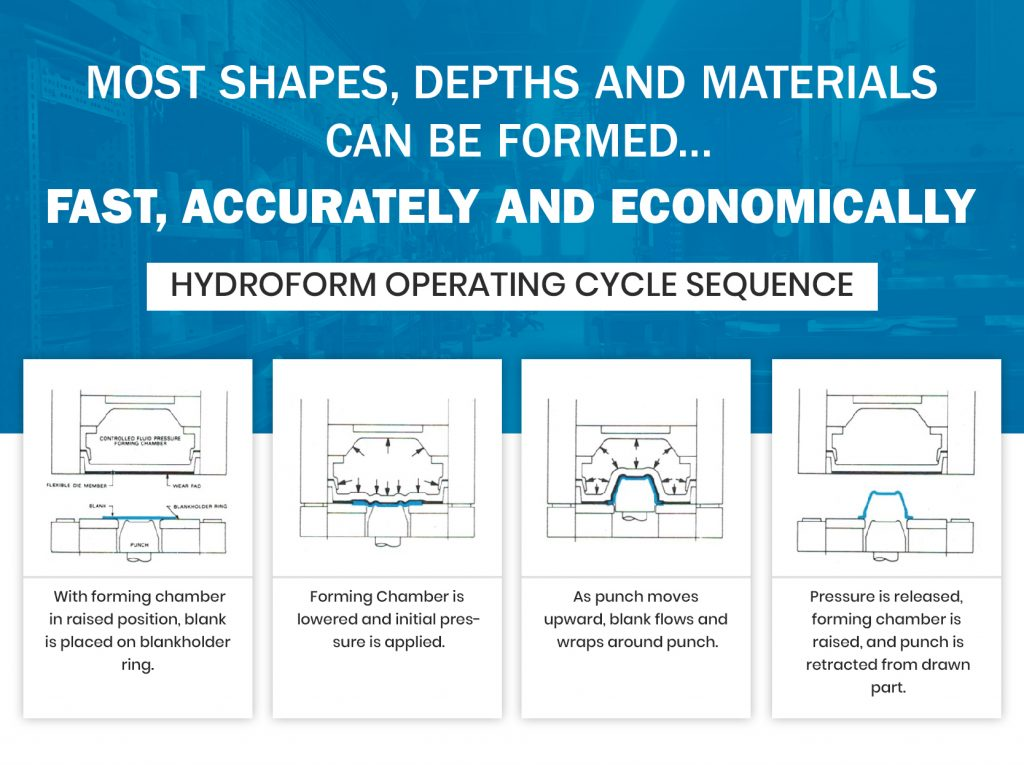 Hydroform Operating Cycle Sequence